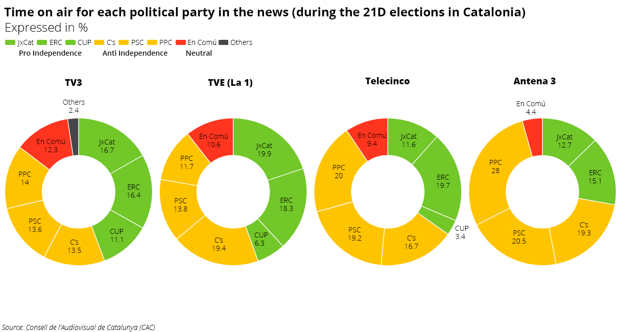 "Mostly false: ""Catalan public media lacks objectivity and"